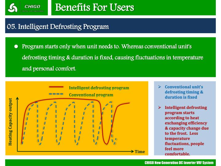 Benefits For Users