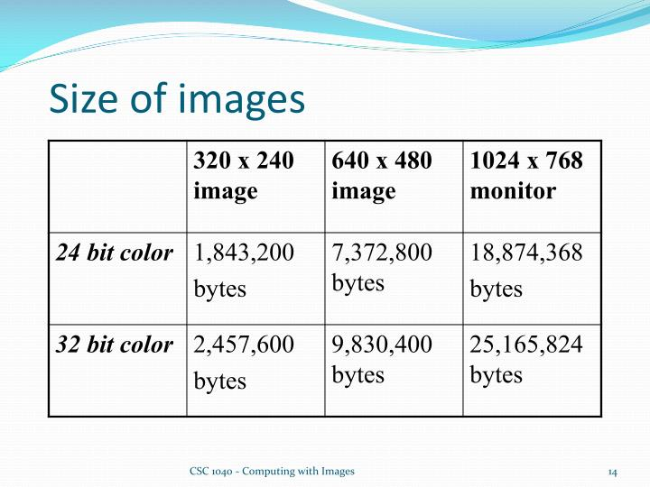 Size of images