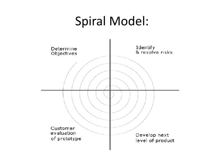 Spiral Model: