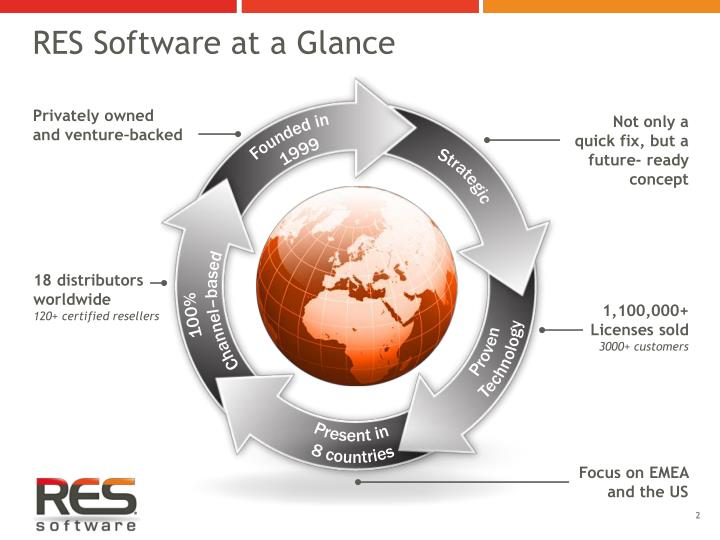 RES Software at a Glance