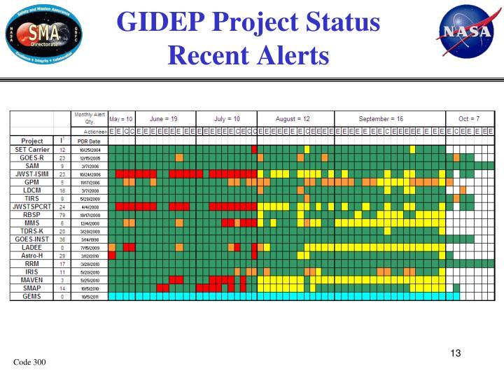GIDEP Project Status