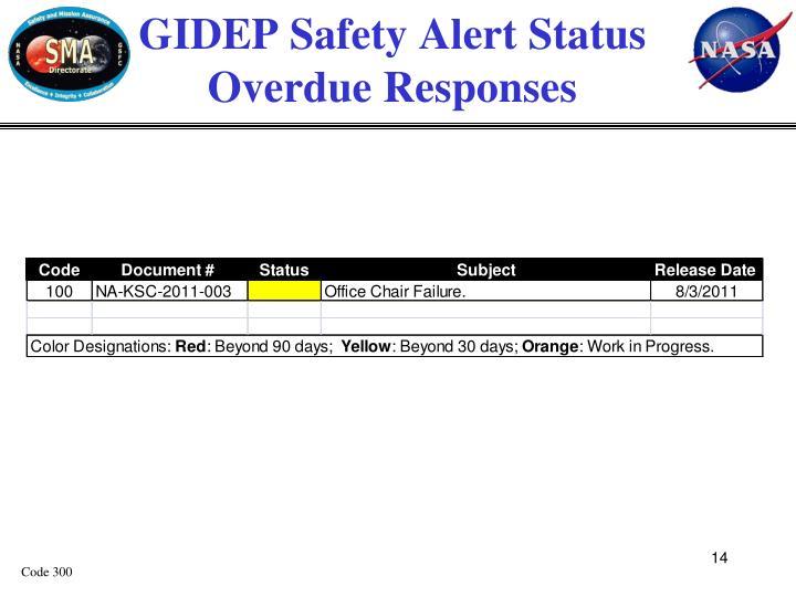 GIDEP Safety Alert Status
