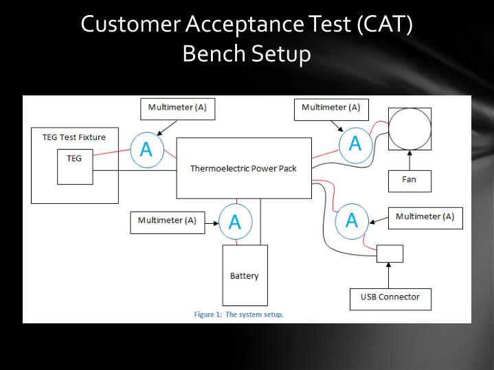 Customer Acceptance Test (CAT)