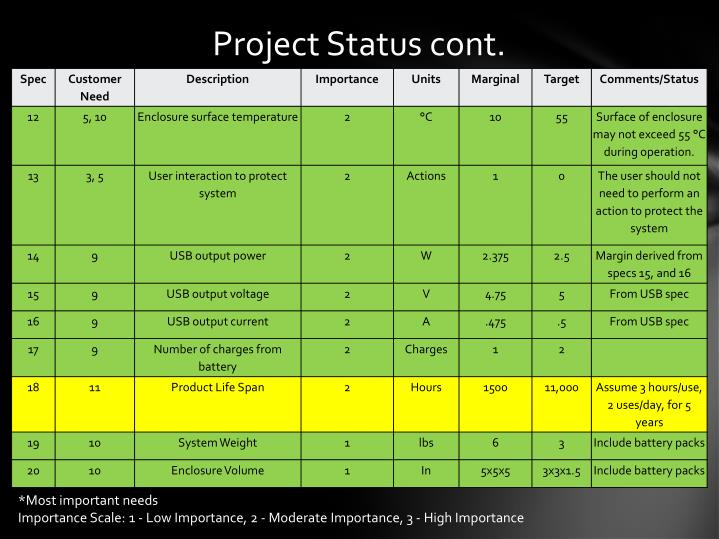 Project Status cont.
