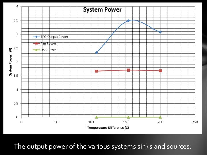 The output power of the various systems sinks and sources.
