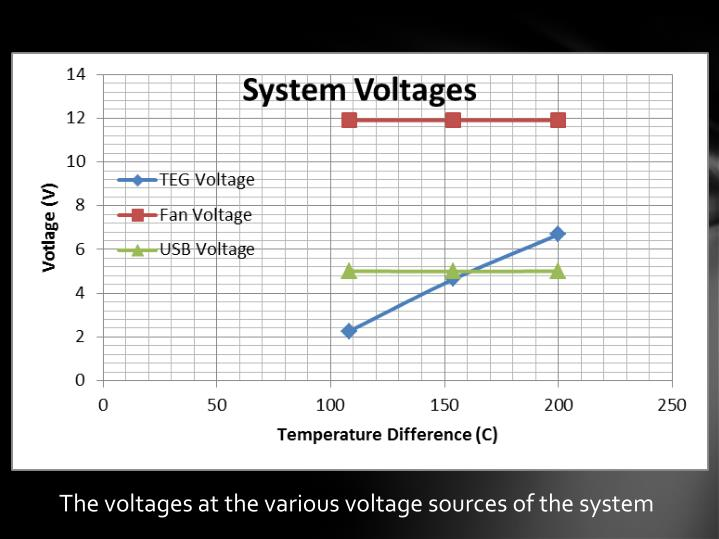 The voltages at the various voltage sources of the system