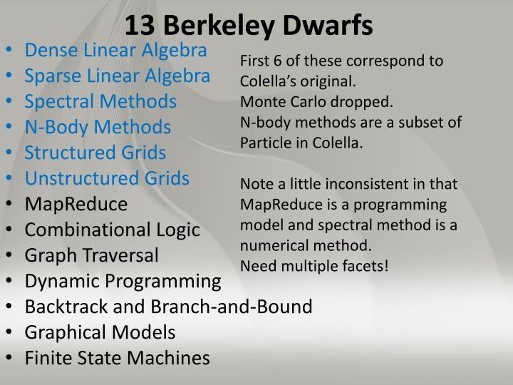 13 Berkeley Dwarfs