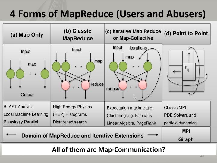 (b) Classic MapReduce