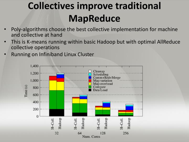 Collectives improve traditional MapReduce