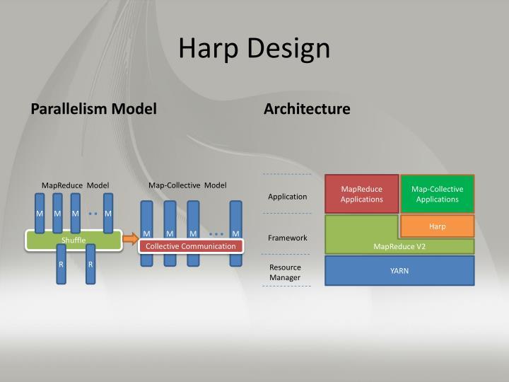Harp Design