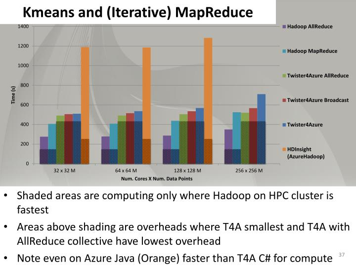 Kmeans and (Iterative) MapReduce