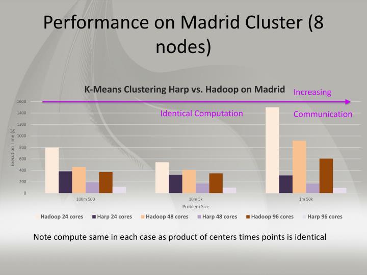 Performance on Madrid Cluster (8 nodes)