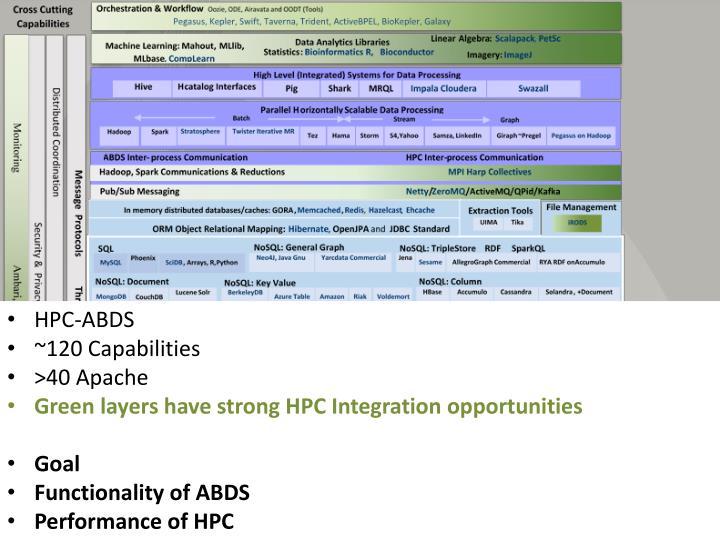 HPC-ABDS