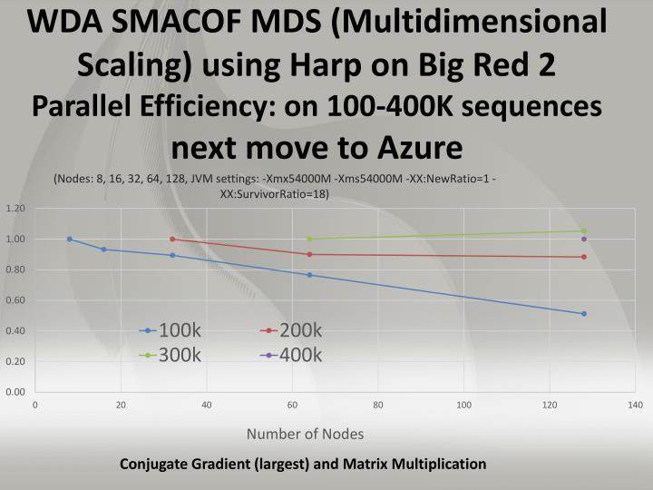 WDA SMACOF MDS (Multidimensional Scaling)