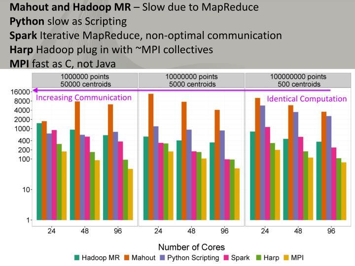 Mahout and Hadoop MR