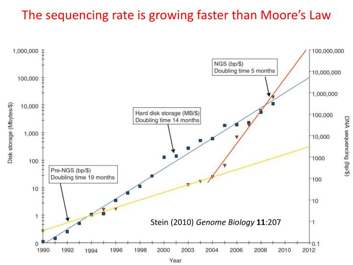 The sequencing rate is growing faster than moore s law