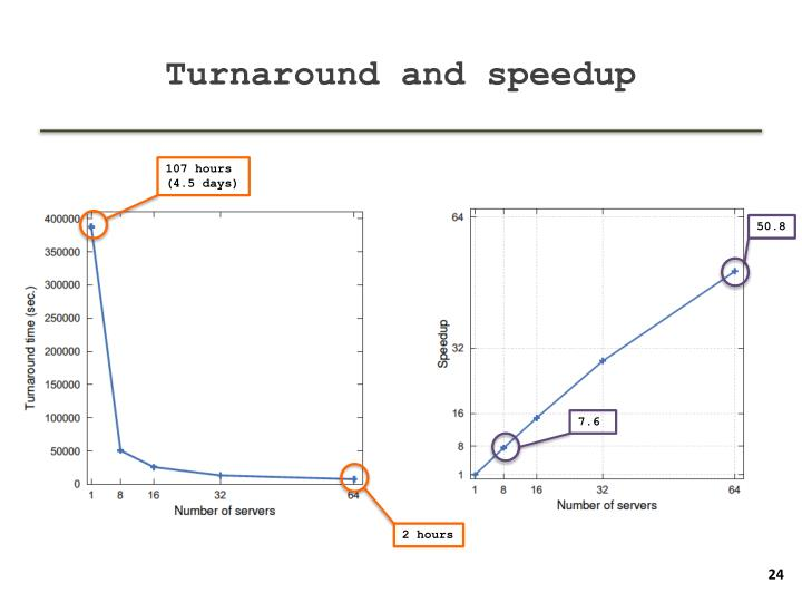 Turnaround and speedup