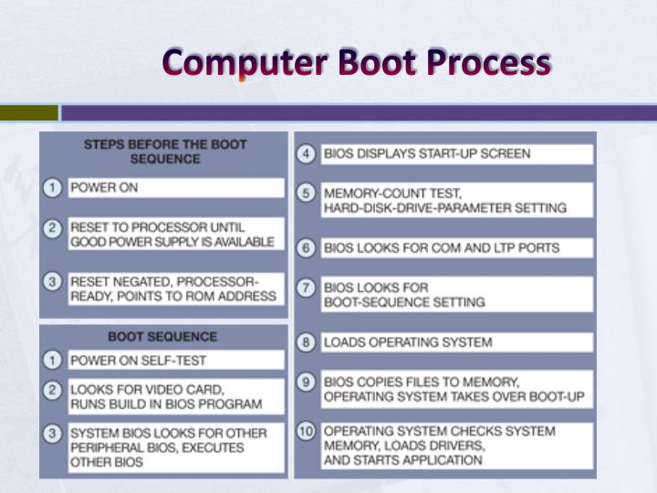 Computer boot process