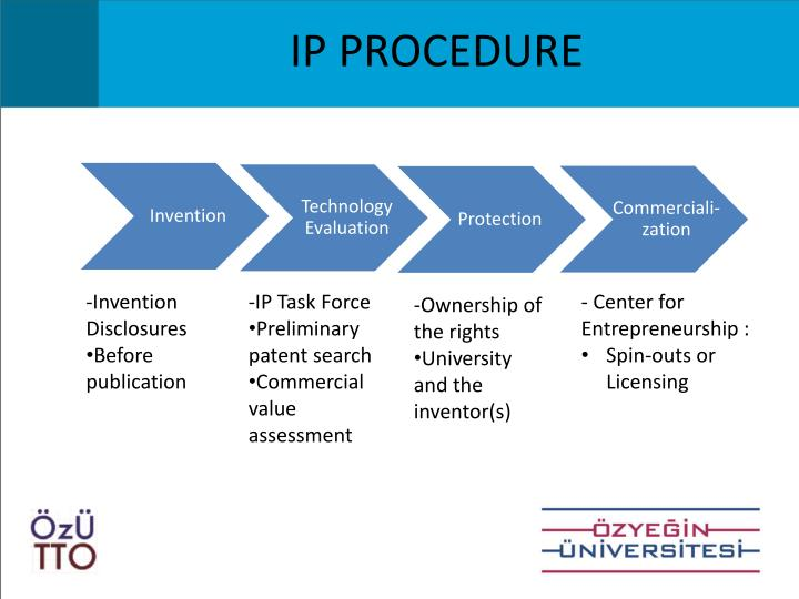 IP PROCEDURE