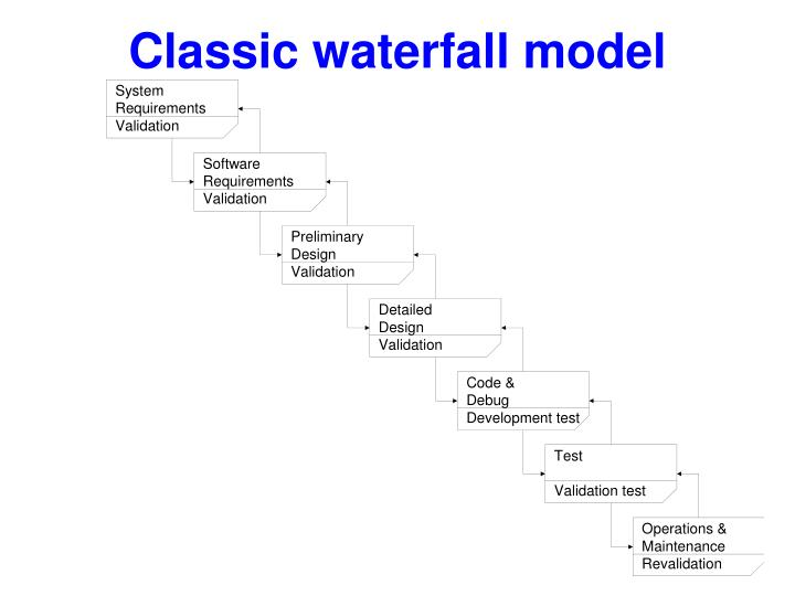 Classic waterfall model