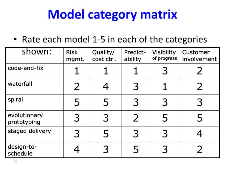 Model category matrix
