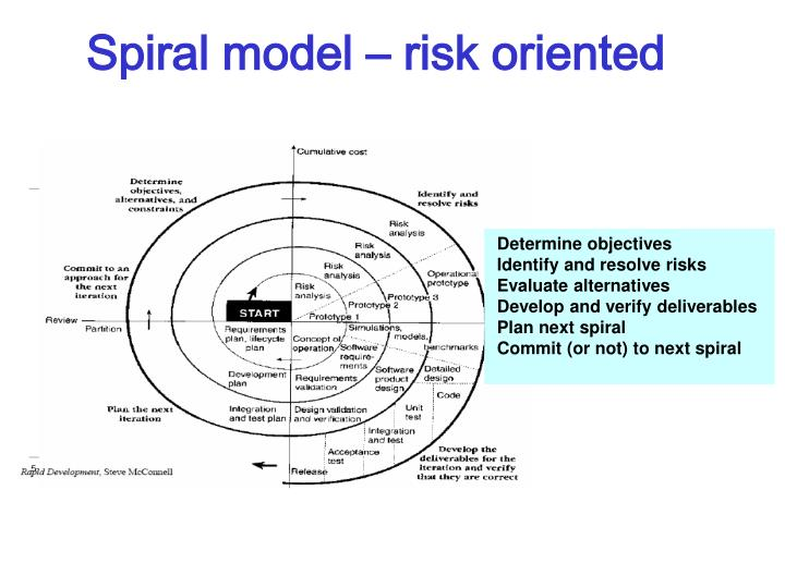 Spiral model – risk oriented