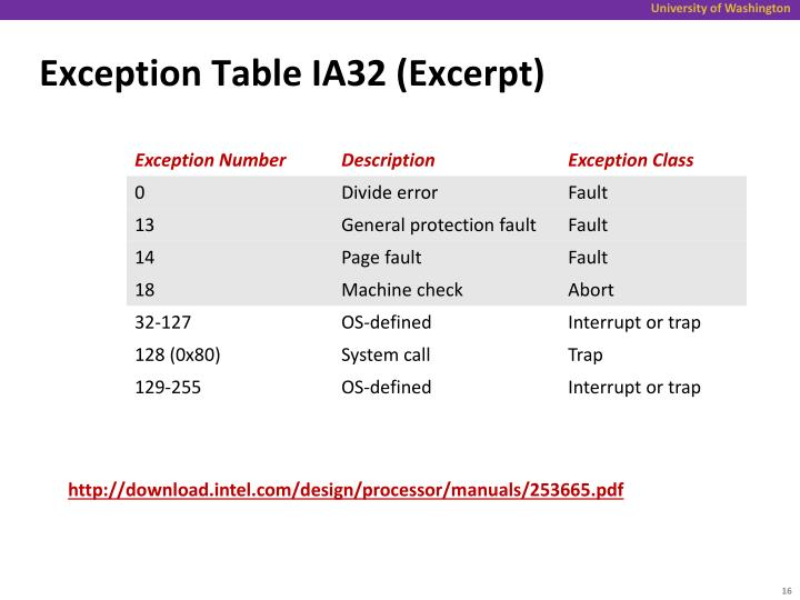 Exception Table IA32 (Excerpt)