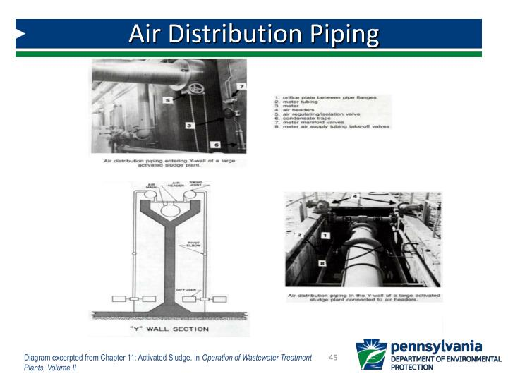 Air Distribution Piping