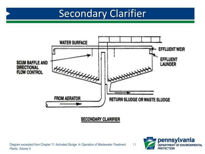 Secondary Clarifier