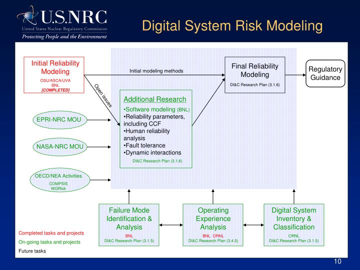 Digital System Risk Modeling