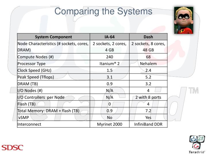 Comparing the Systems
