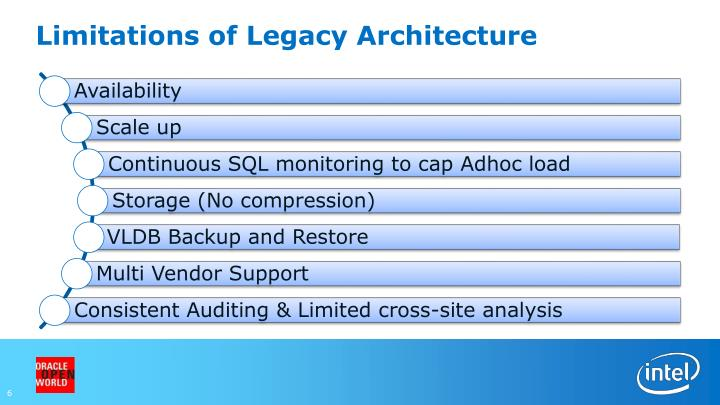 Limitations of Legacy Architecture