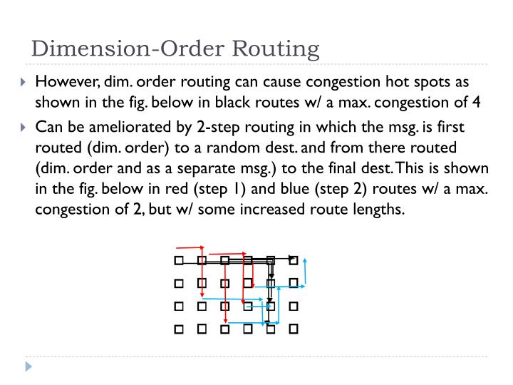 Dimension-Order Routing