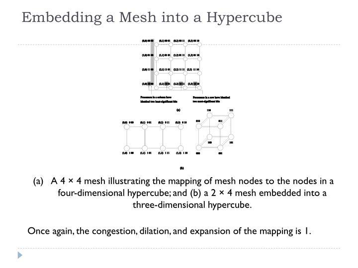 Embedding a Mesh into a Hypercube