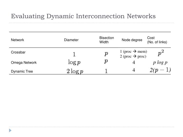 Evaluating Dynamic Interconnection Networks
