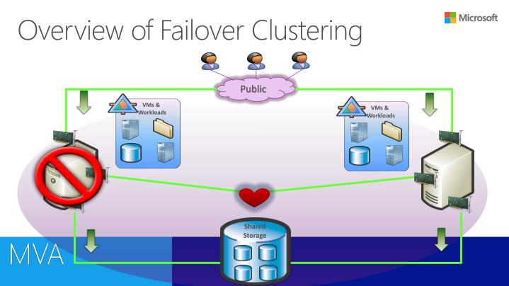 Overview of Failover Clustering