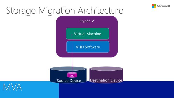 Storage Migration Architecture