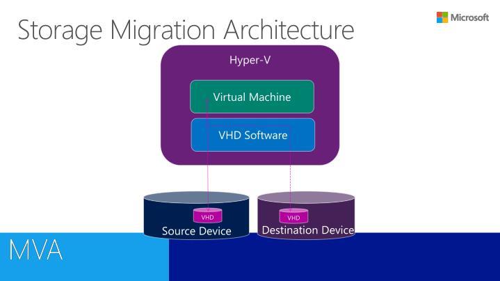 Storage Migration Architecture