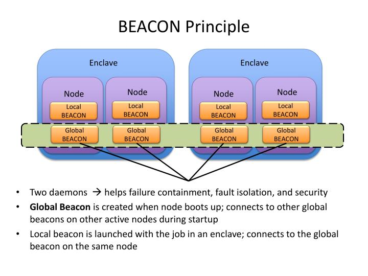 BEACON Principle
