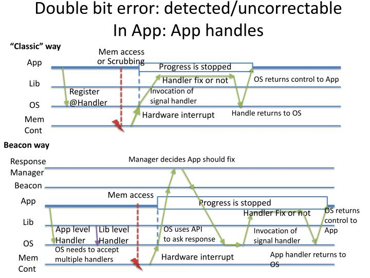 Double bit error: detected/uncorrectable