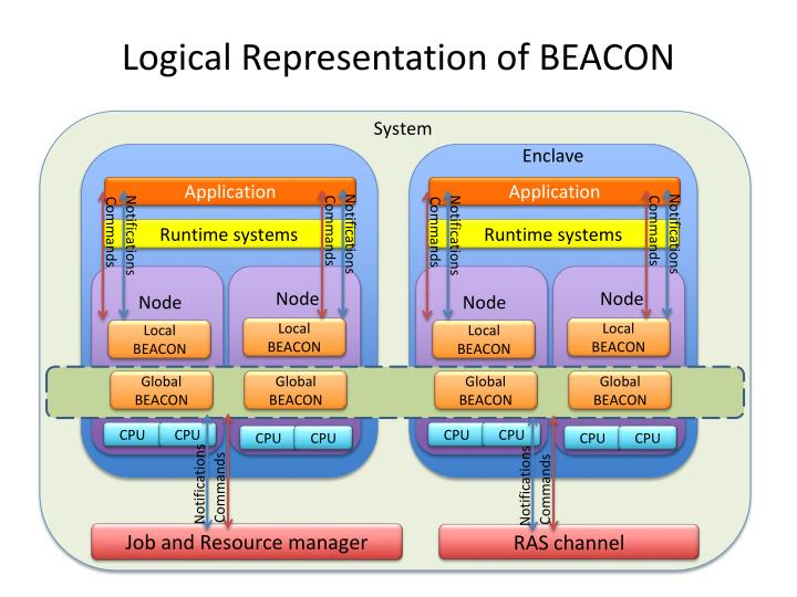 Logical Representation of BEACON