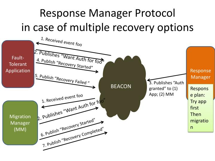 Response Manager