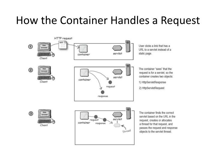 How the Container Handles a Request