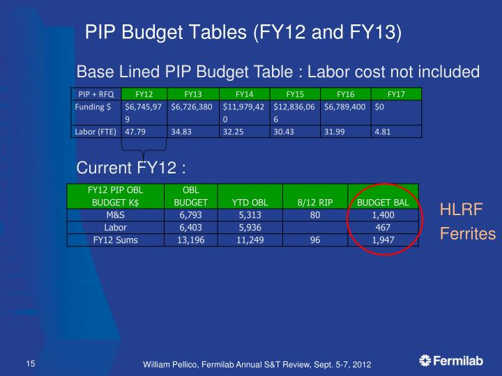 PIP Budget Tables (FY12 and FY13)