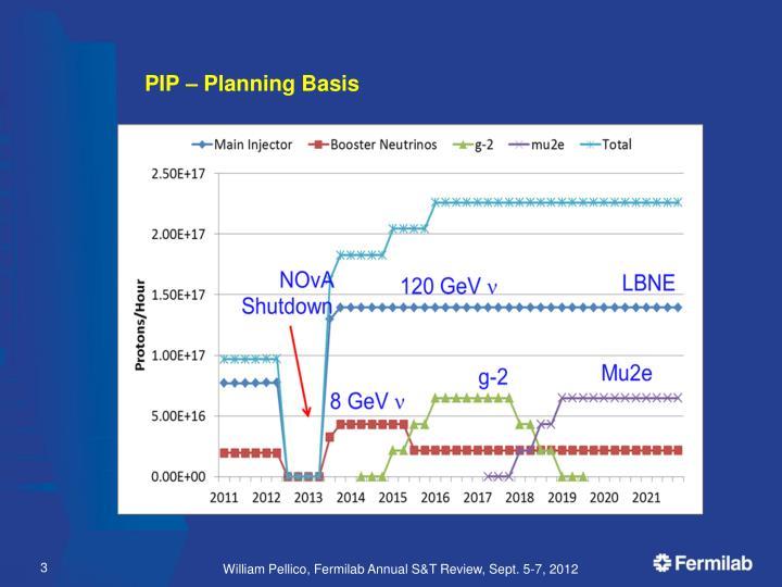 PIP – Planning Basis