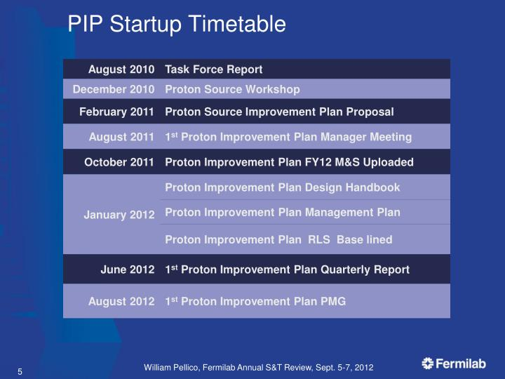 PIP Startup Timetable