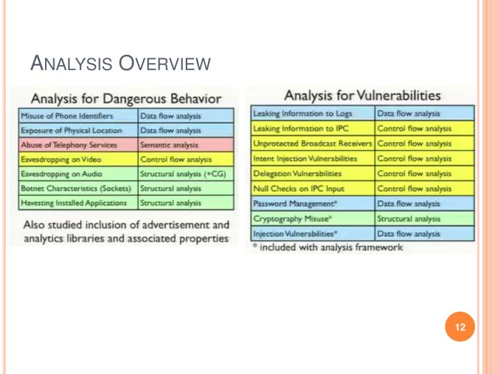 Analysis Overview