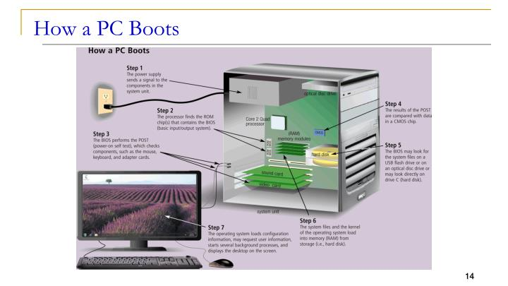 How a PC Boots