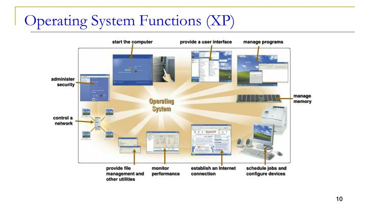 Operating System Functions (XP)