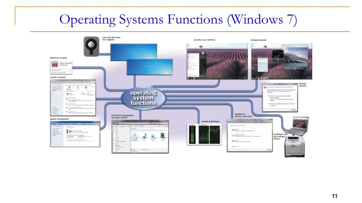 Operating Systems Functions (Windows 7)